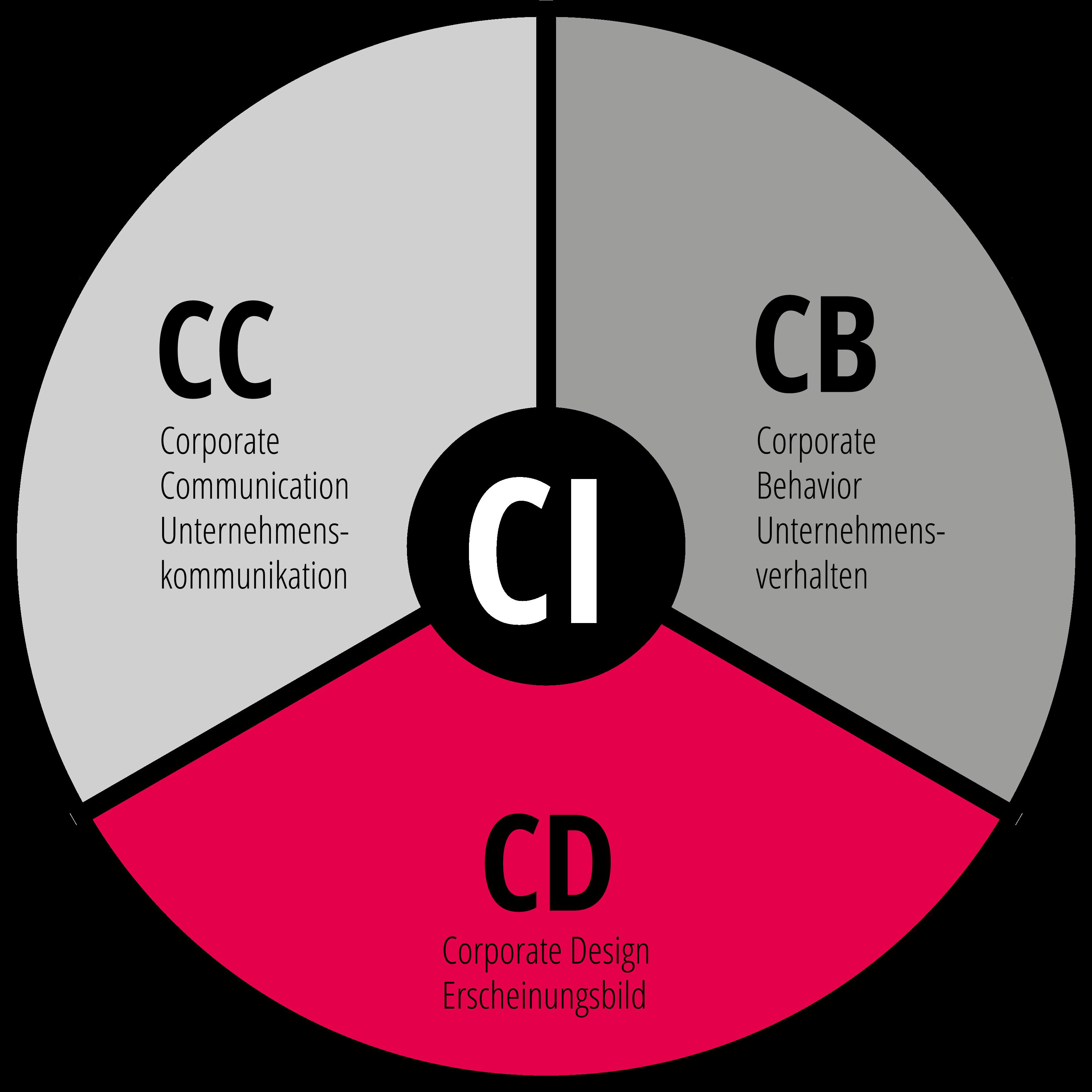 Schimm Corporate Identity Circle