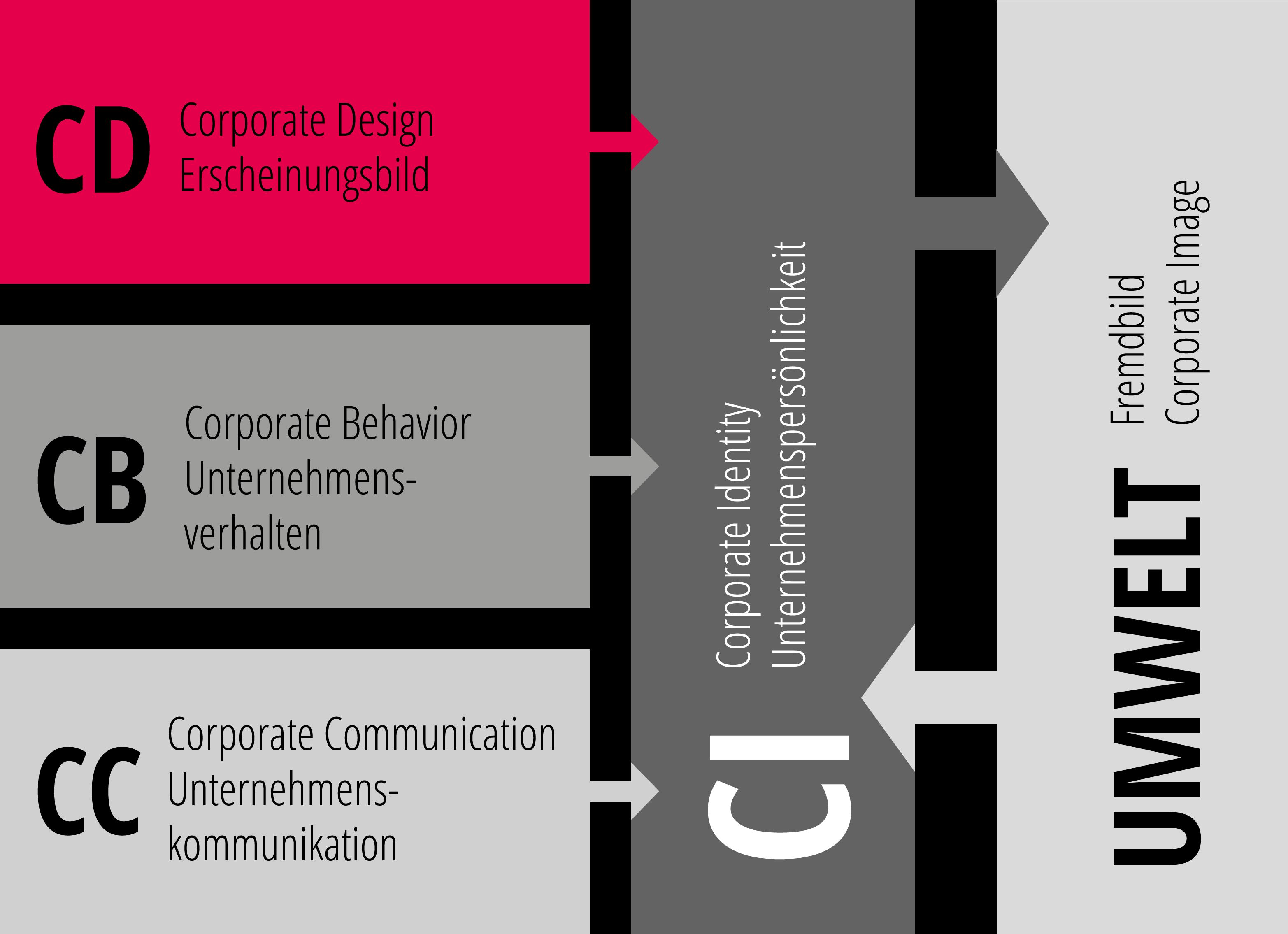 Zusammensetzung der Corporate Identity (CI)